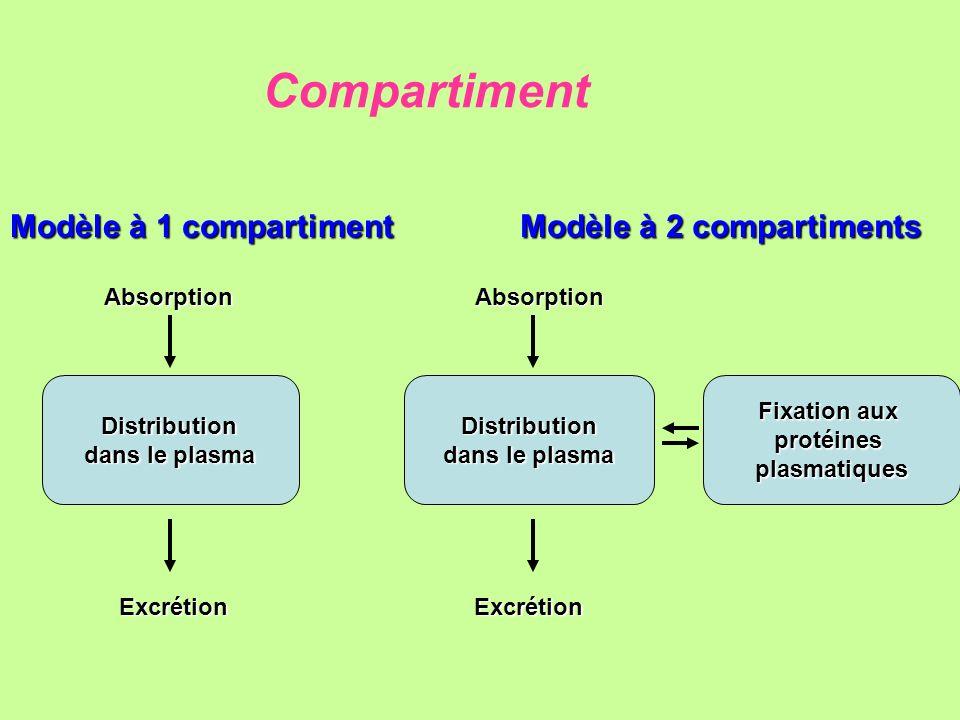 Modèle à 2 compartiments