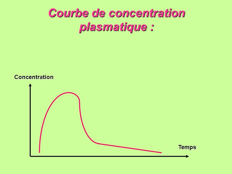 Courbe de concentration plasmatique :