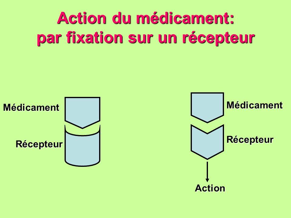 Action du médicament: par fixation sur un récepteur