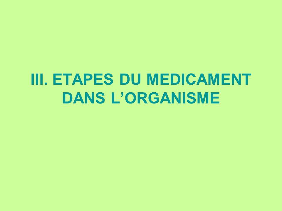 III. ETAPES DU MEDICAMENT DANS L'ORGANISME