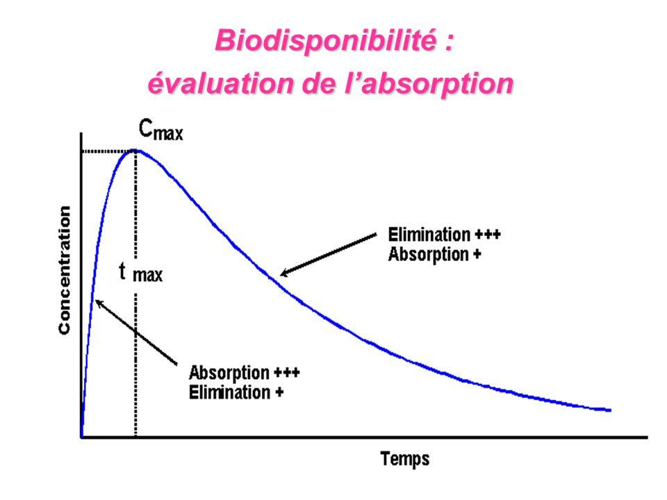 Biodisponibilité : évaluation de l'absorption