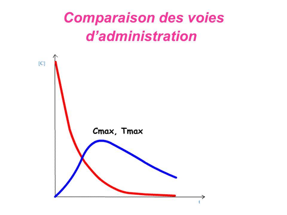 Comparaison des voies d'administration