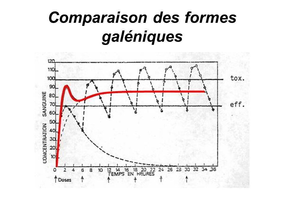Comparaison des formes galéniques