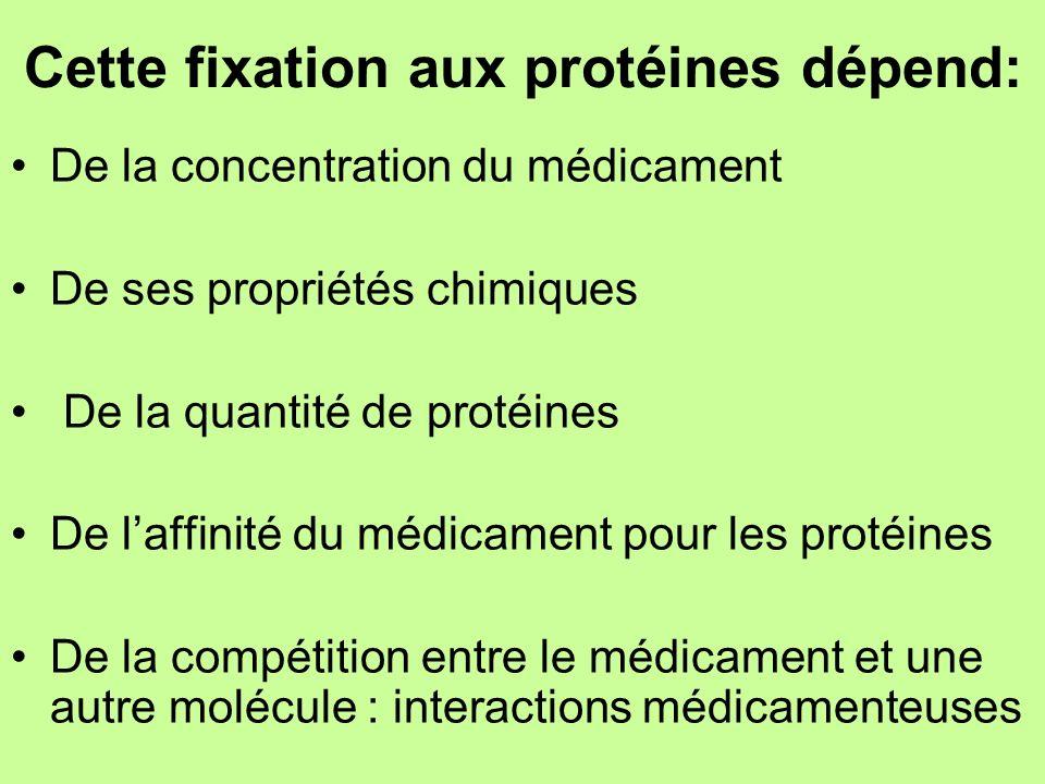 Cette fixation aux protéines dépend: