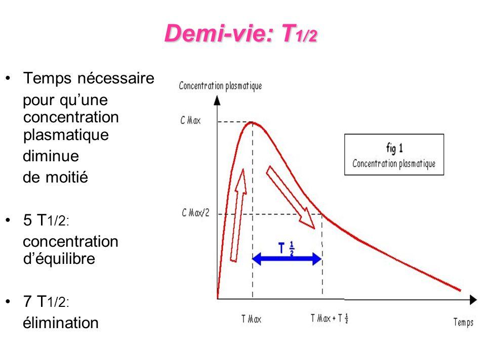 Demi-vie: T1/2 Temps nécessaire pour qu'une concentration plasmatique
