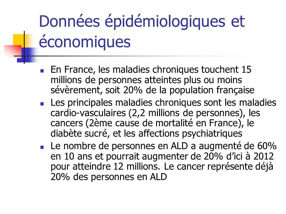 Données épidémiologiques et économiques