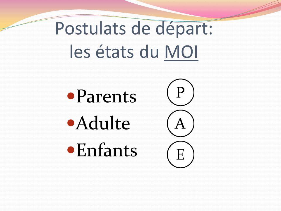 Postulats de départ: les états du MOI