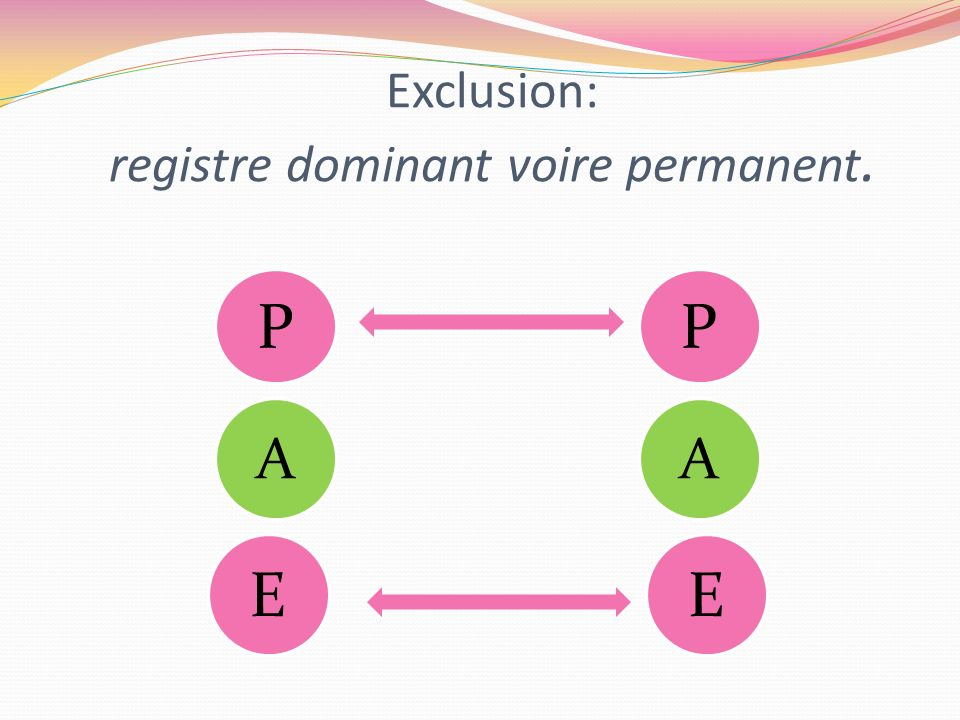 Exclusion: registre dominant voire permanent.