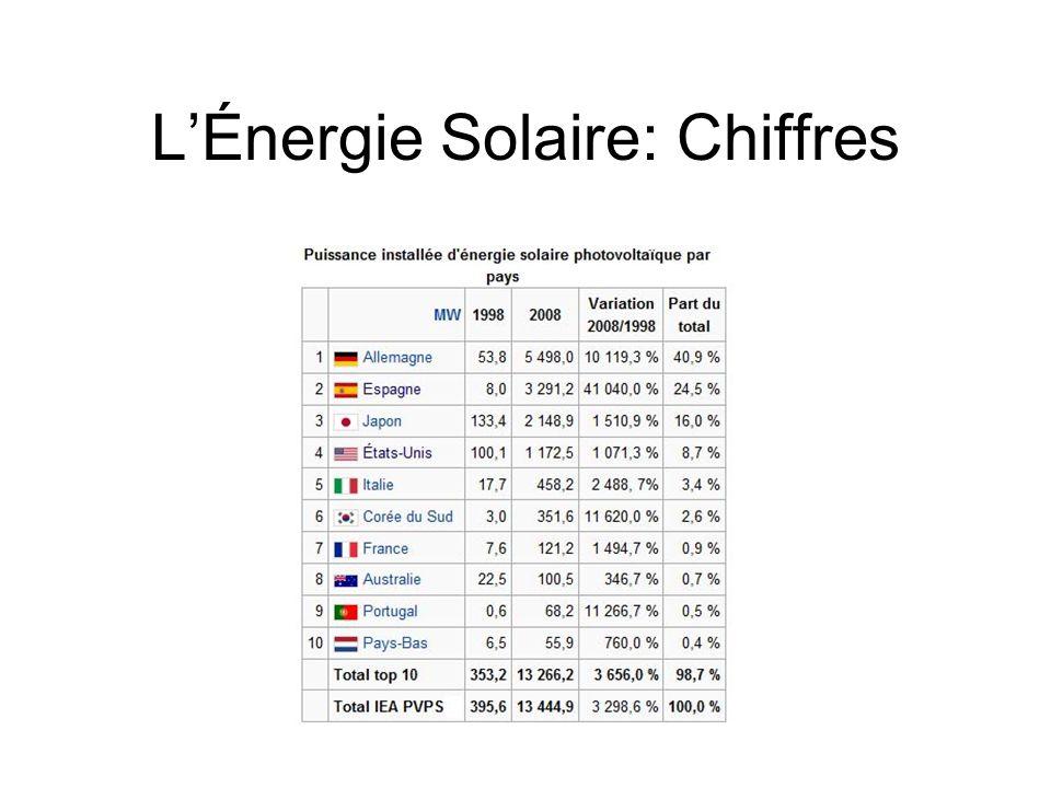 L'Énergie Solaire: Chiffres