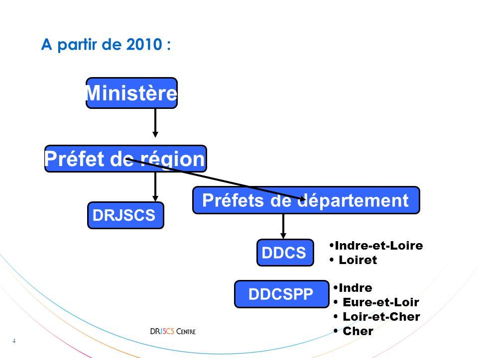 Préfets de département