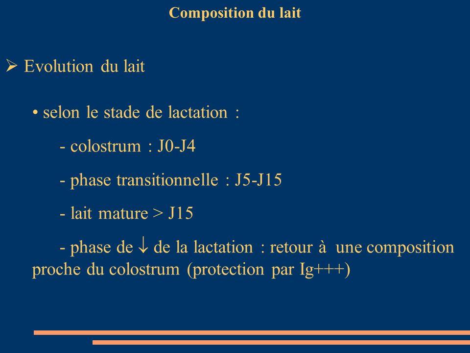 selon le stade de lactation : - colostrum : J0-J4