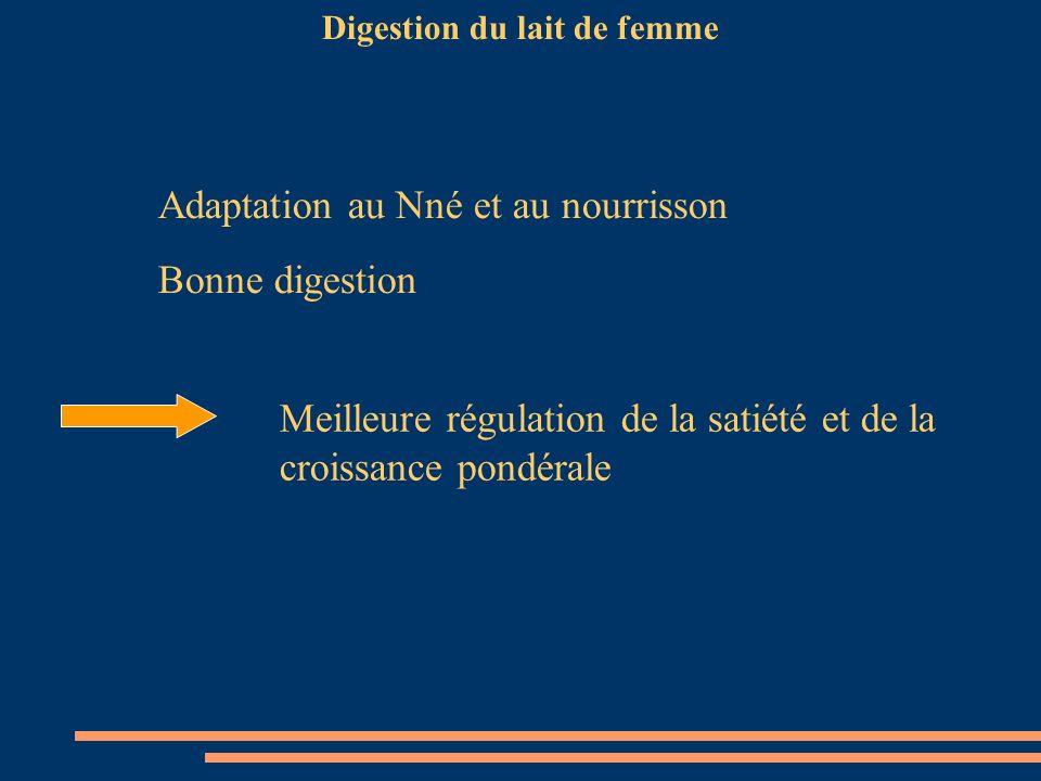 Digestion du lait de femme