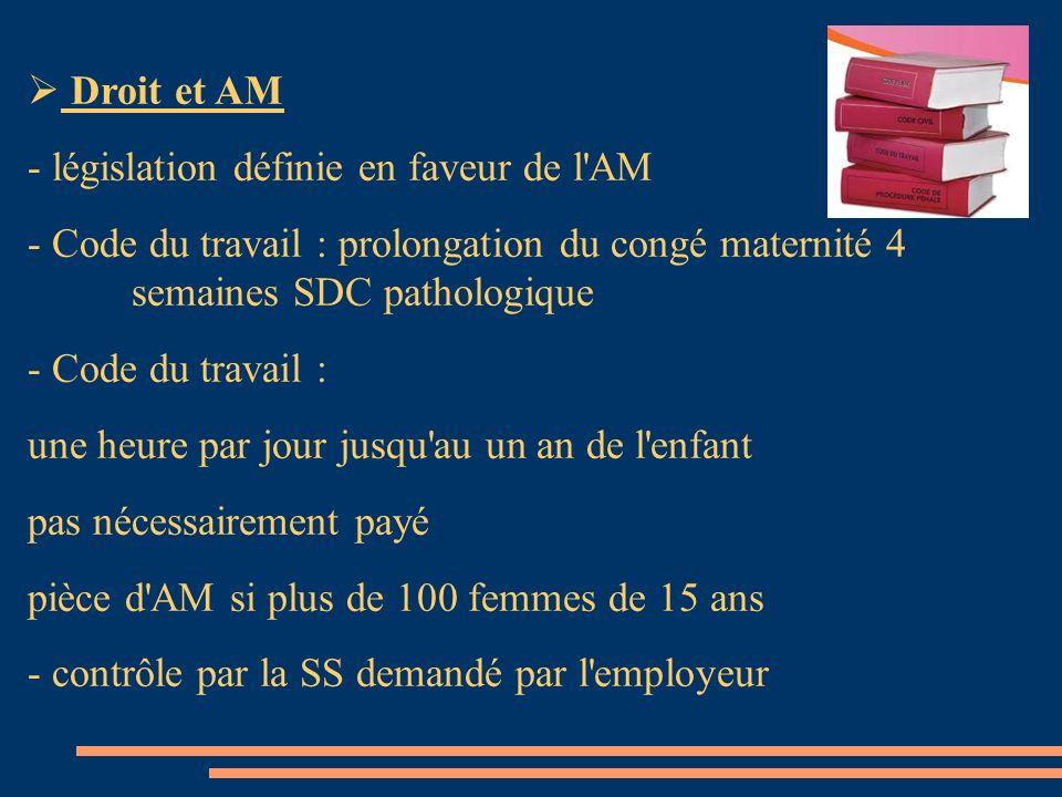 Droit et AM- législation définie en faveur de l AM. - Code du travail : prolongation du congé maternité 4 semaines SDC pathologique.