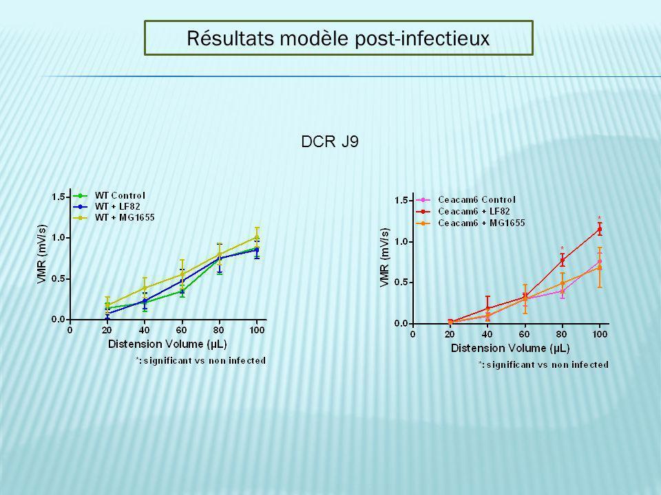 Résultats modèle post-infectieux