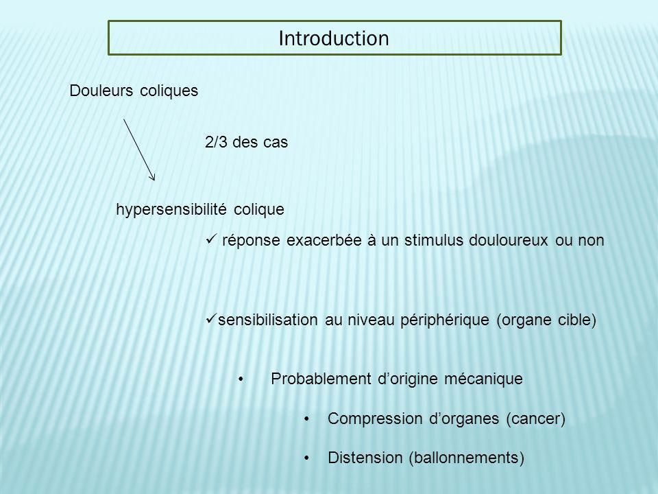 hypersensibilité colique
