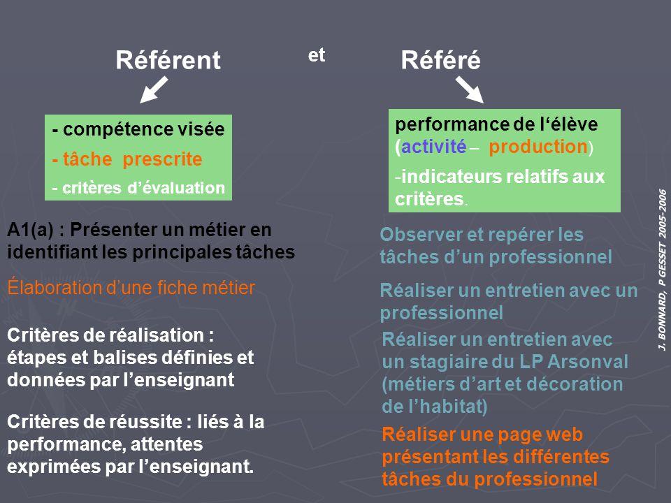 Référent Référé et performance de l'élève (activité – production)