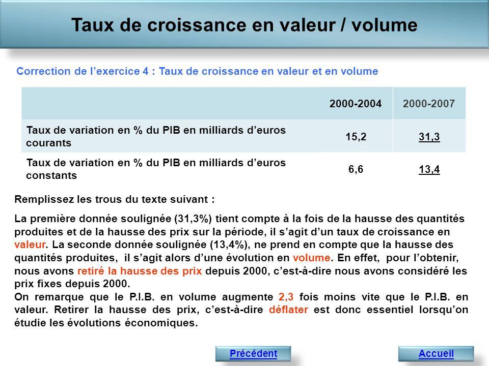 Taux de croissance en valeur / volume