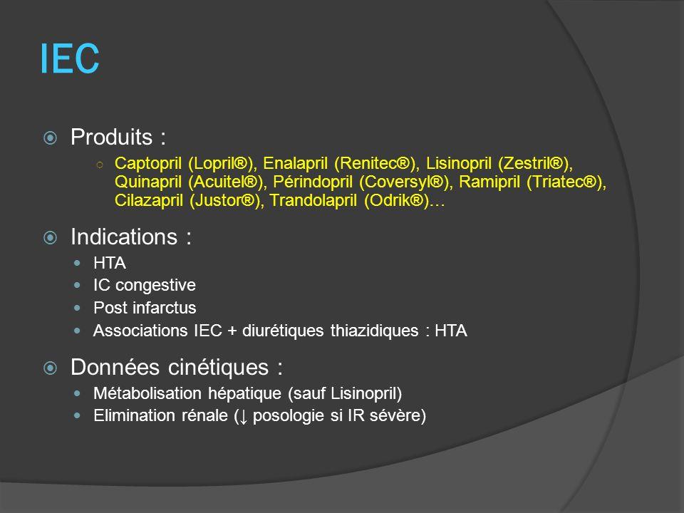 IEC Produits : Indications : Données cinétiques :