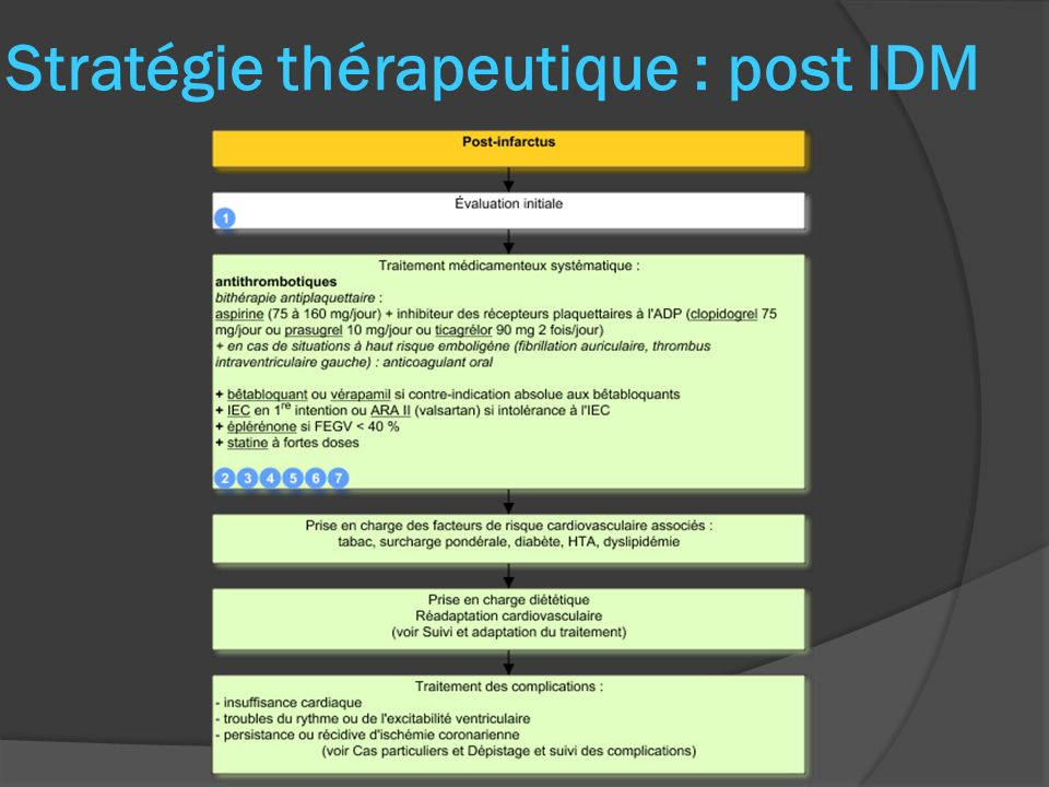 Stratégie thérapeutique : post IDM