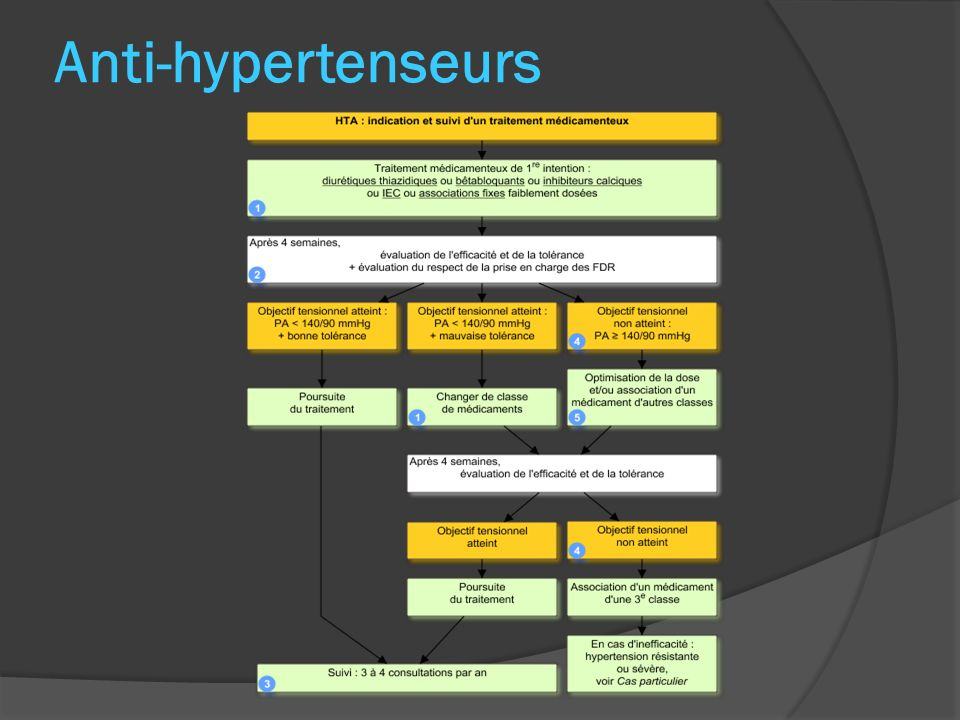 Anti-hypertenseurs