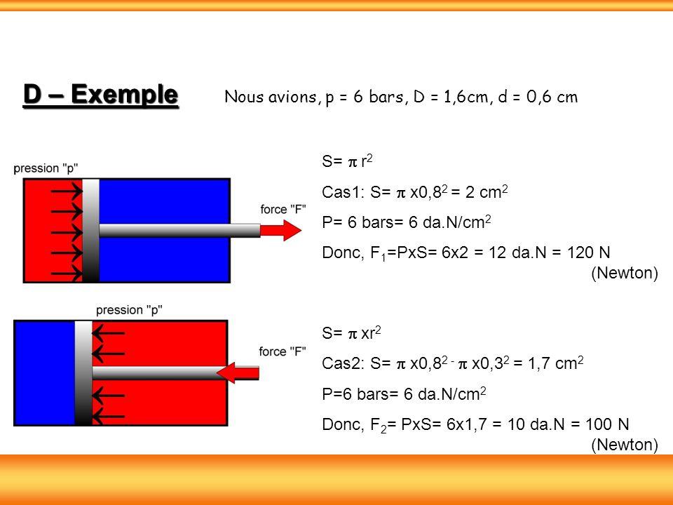 D – Exemple Nous avions, p = 6 bars, D = 1,6cm, d = 0,6 cm