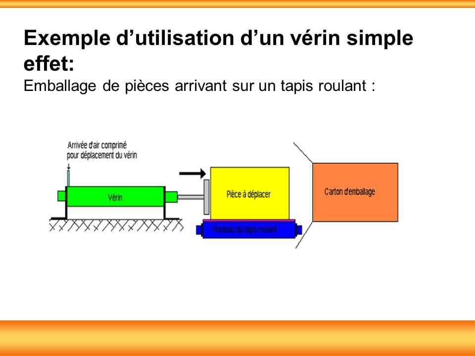 Exemple d'utilisation d'un vérin simple effet: