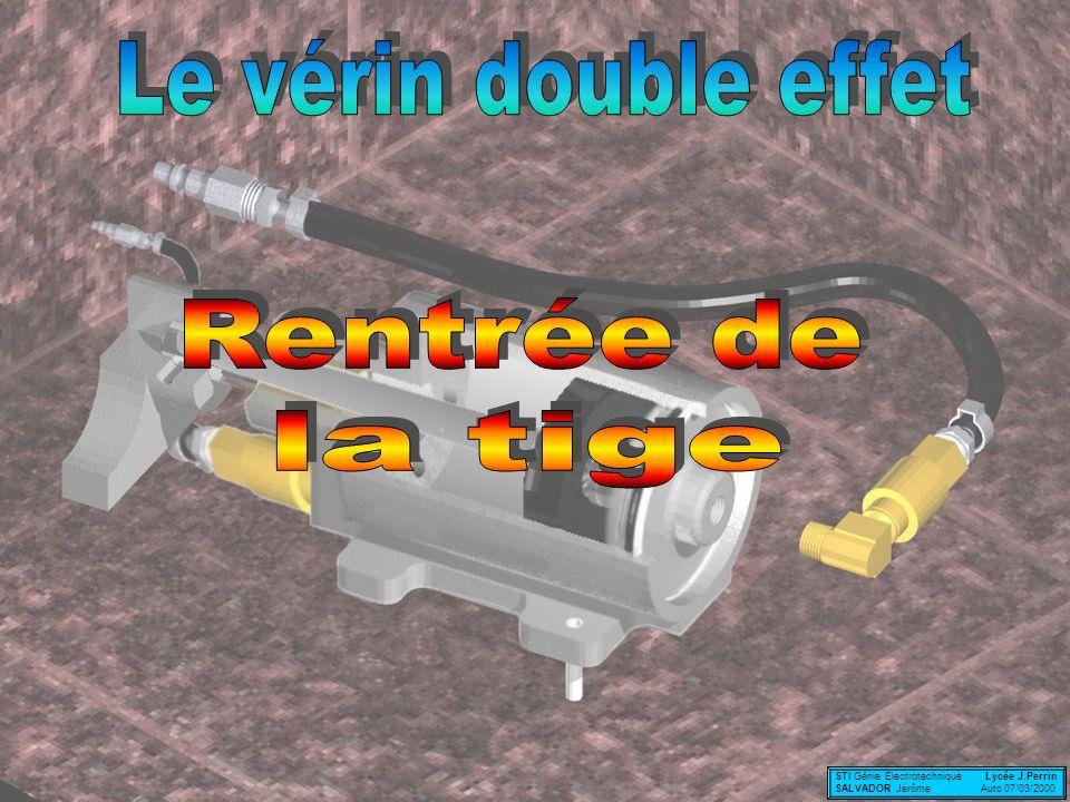 Le vérin double effet Rentrée de la tige