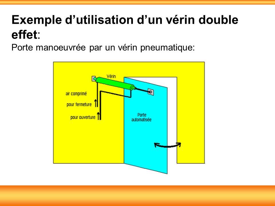 Exemple d'utilisation d'un vérin double effet: