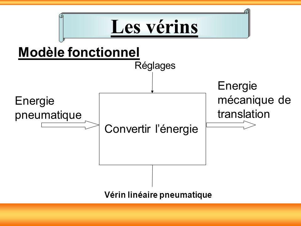 Les vérins Modèle fonctionnel Energie mécanique de translation