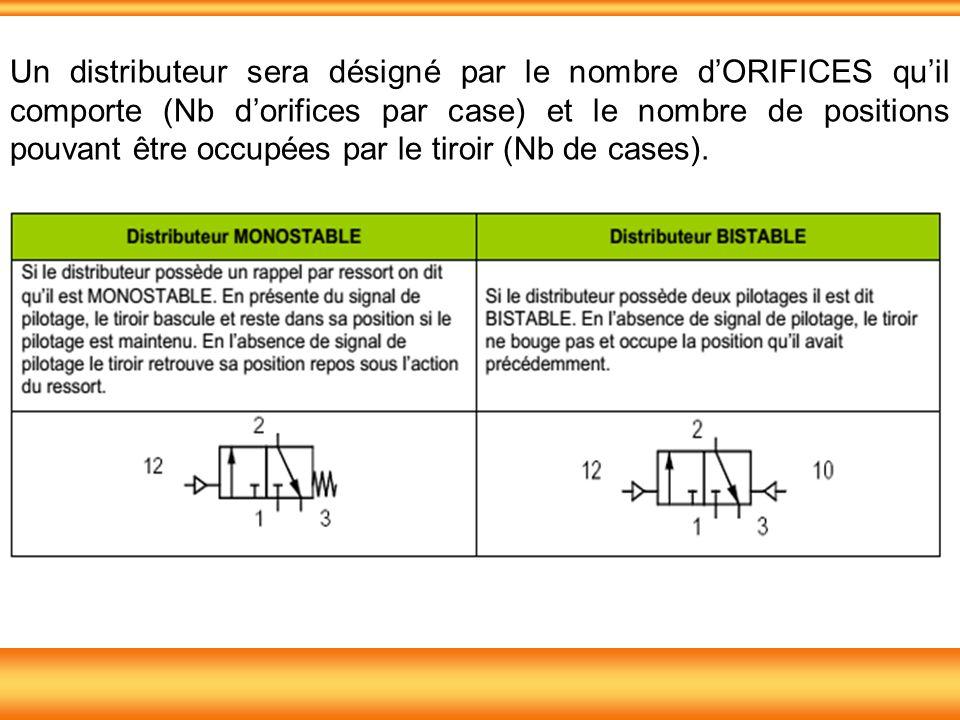 Un distributeur sera désigné par le nombre d'ORIFICES qu'il comporte (Nb d'orifices par case) et le nombre de positions pouvant être occupées par le tiroir (Nb de cases).
