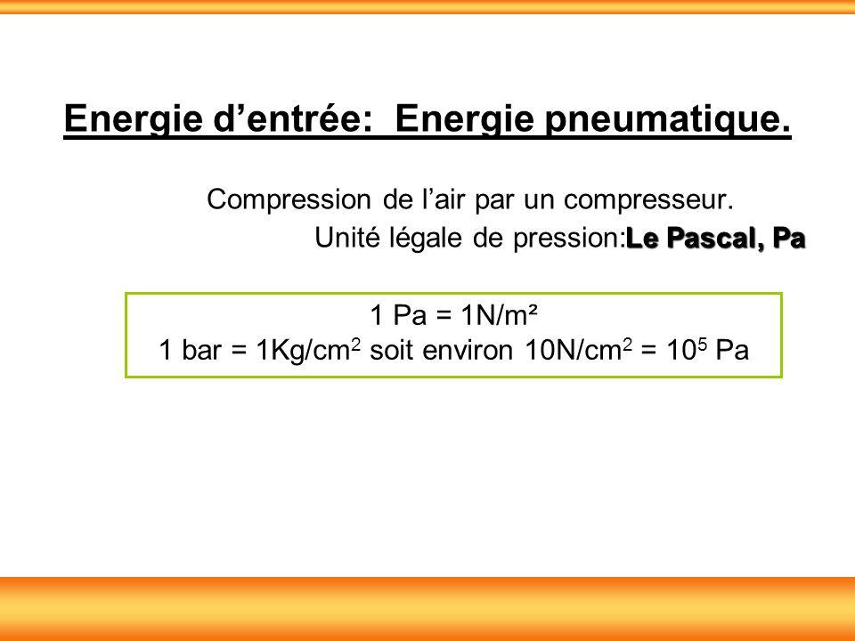 Energie d'entrée: Energie pneumatique.
