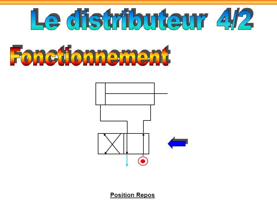 Le distributeur 4/2 Fonctionnement Position Repos