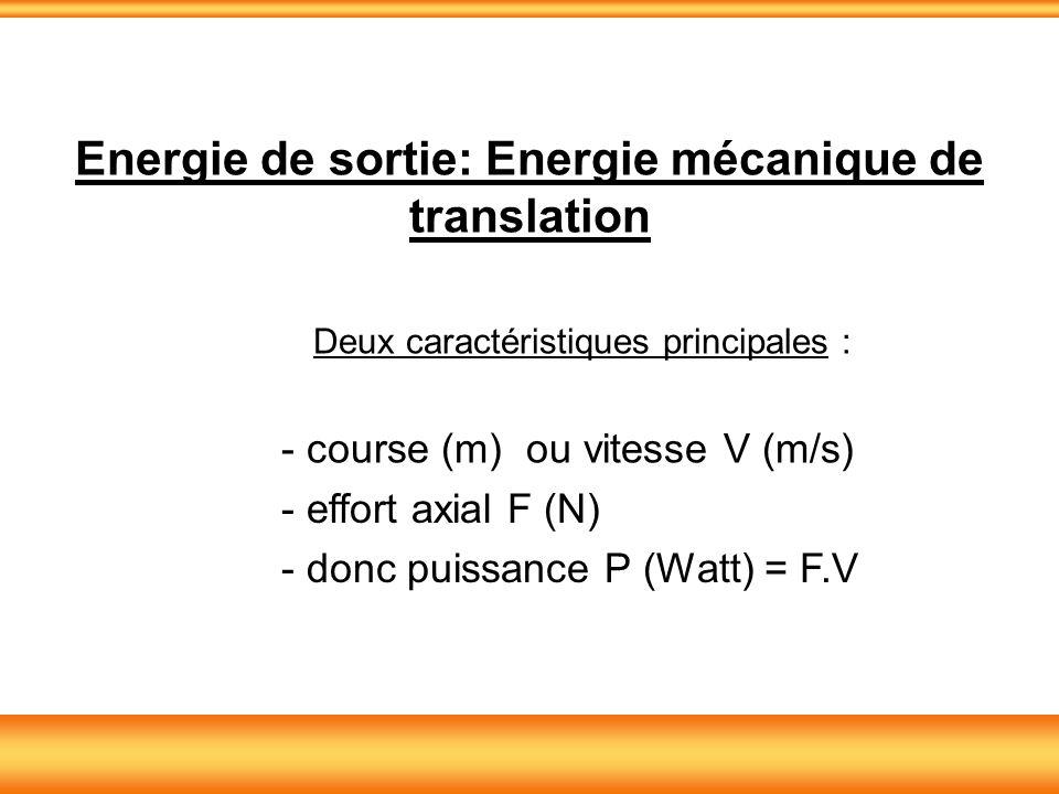 Energie de sortie: Energie mécanique de translation
