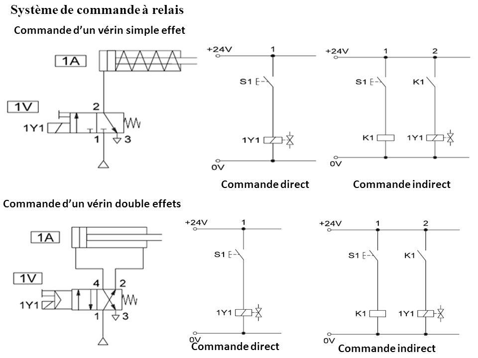 Système de commande à relais