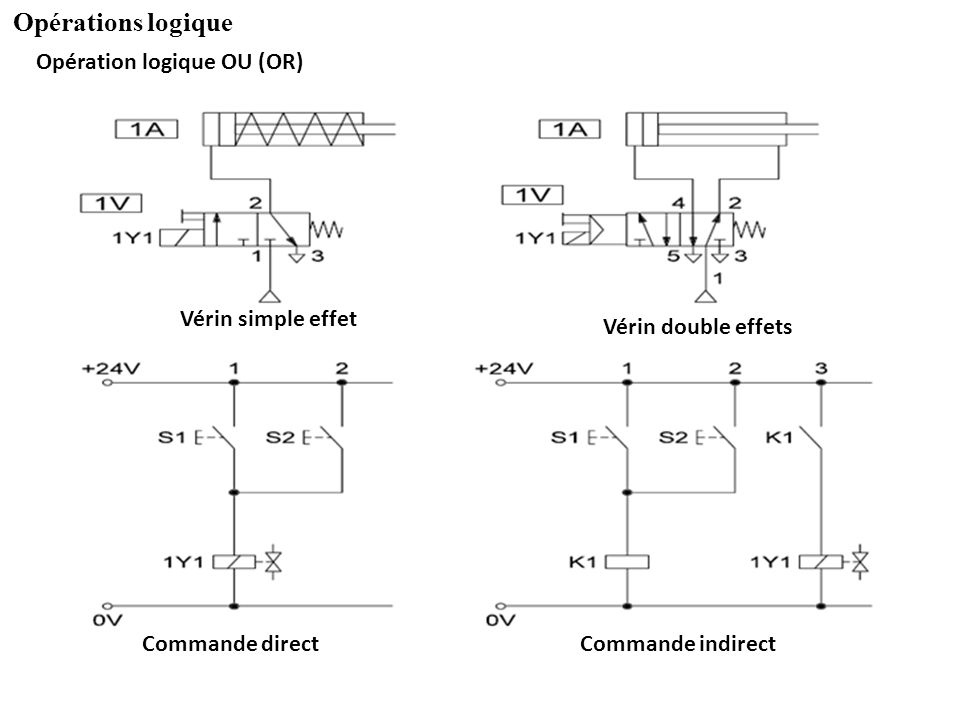 Opérations logique Opération logique OU (OR) Vérin simple effet