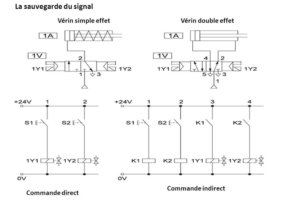 La sauvegarde du signal