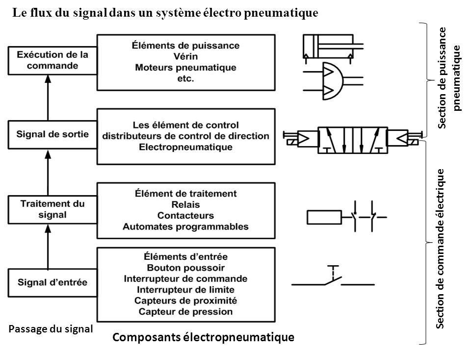 Section de puissance pneumatique