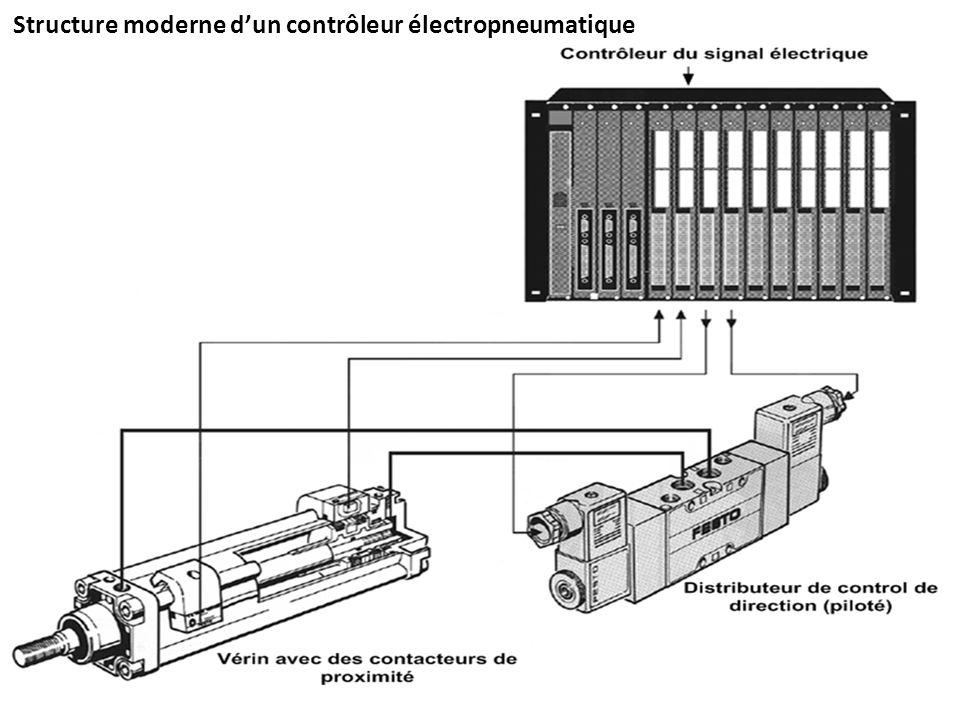 Structure moderne d'un contrôleur électropneumatique