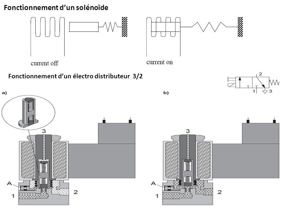 Fonctionnement d'un solénoïde