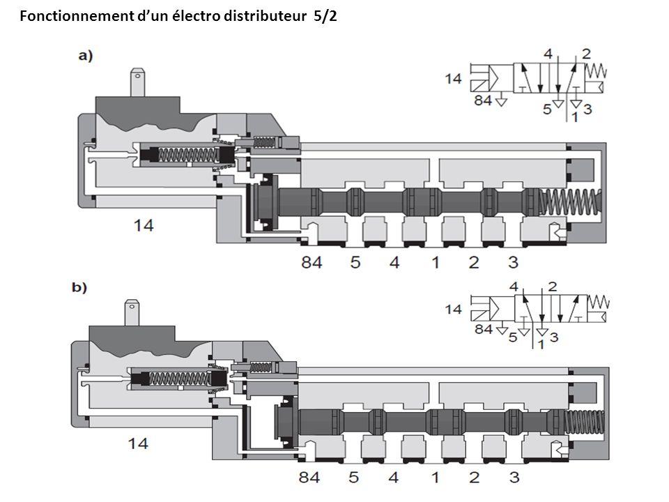 Fonctionnement d'un électro distributeur 5/2