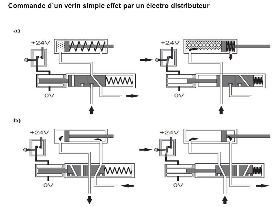 Commande d'un vérin simple effet par un électro distributeur