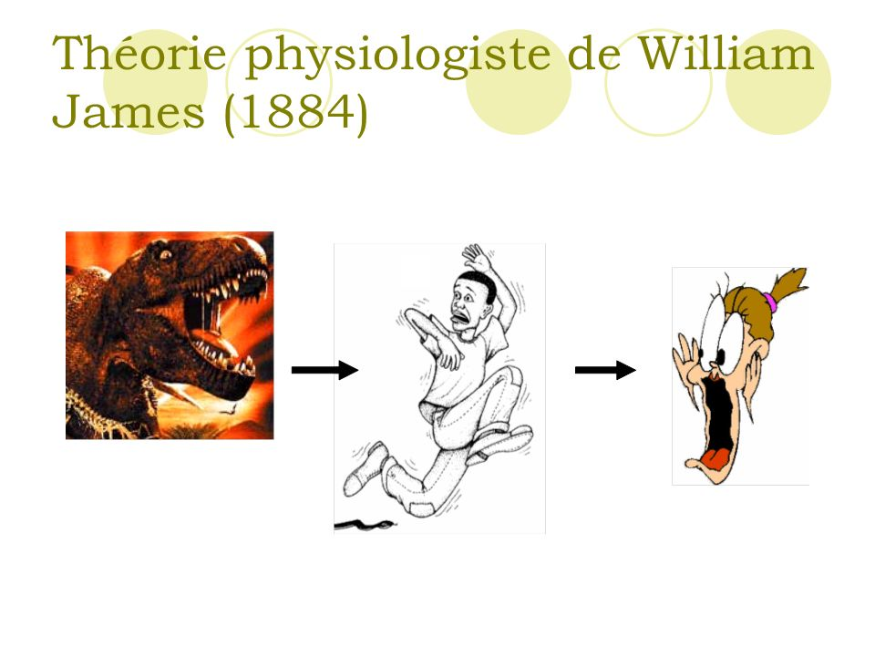 Théorie physiologiste de William James (1884)