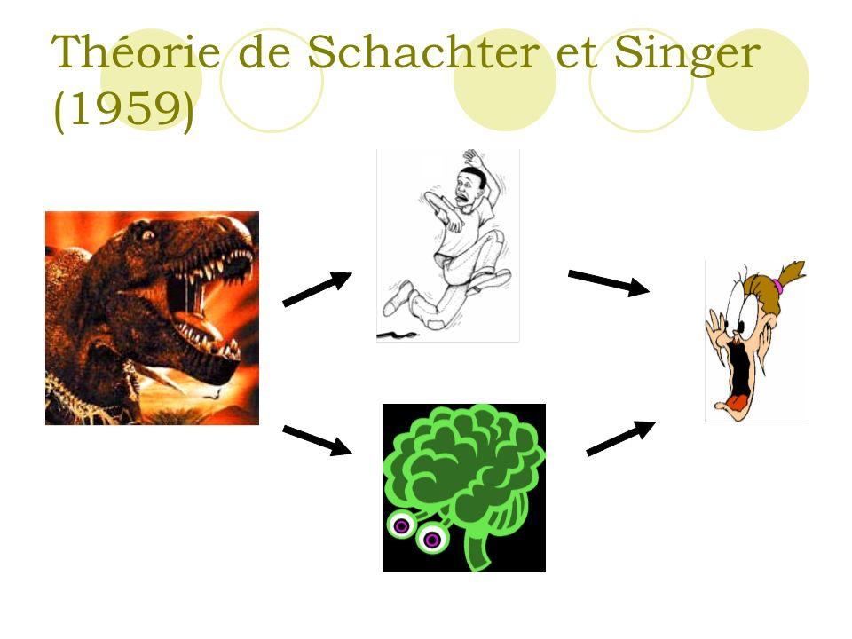 Théorie de Schachter et Singer (1959)