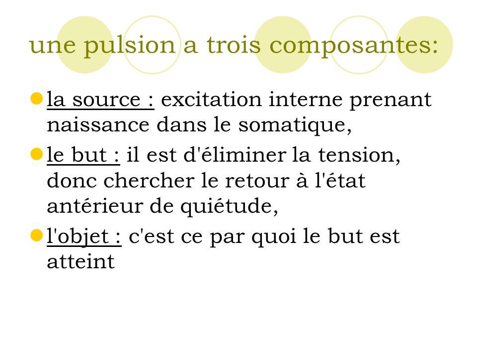 une pulsion a trois composantes: