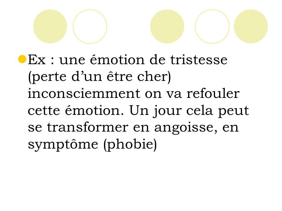 Ex : une émotion de tristesse (perte d'un être cher) inconsciemment on va refouler cette émotion.