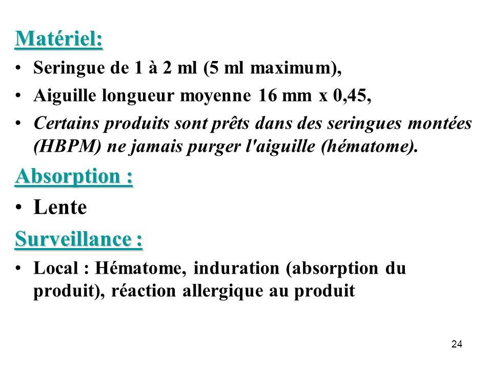 Matériel: Absorption : Lente Surveillance :