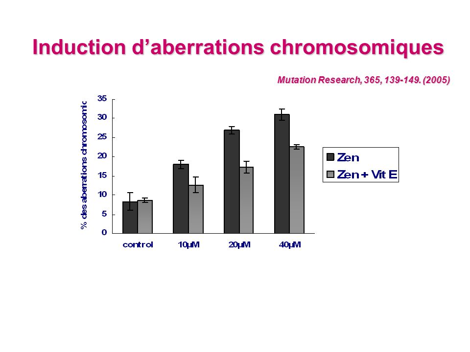Induction d'aberrations chromosomiques