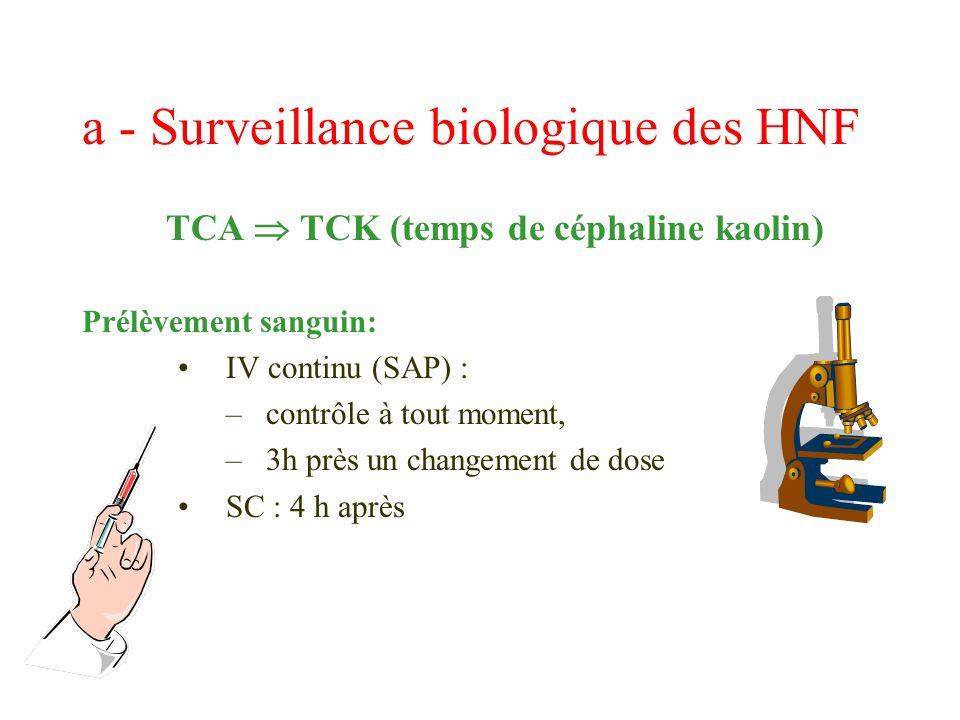 a - Surveillance biologique des HNF