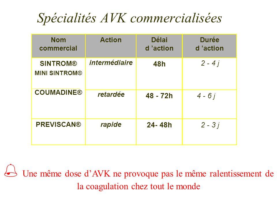 Spécialités AVK commercialisées