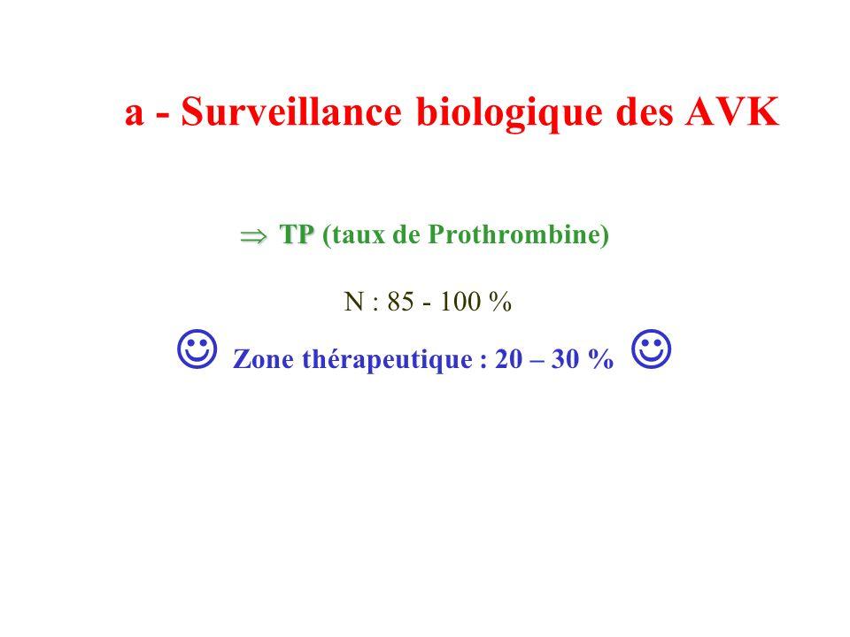 a - Surveillance biologique des AVK
